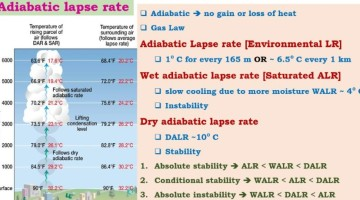 Adiabatic Lapse rate - wet-dry
