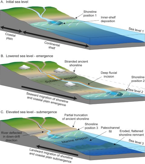 Marine Landforms and Cycle of Erosion | Coastlines | PMF IAS