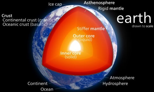 Earth's Layers - 3 layers