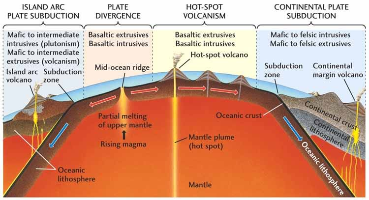 Earth's Layers - Crust