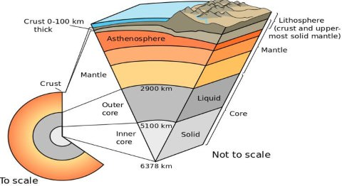 Earth's Layers - crust - mantle core