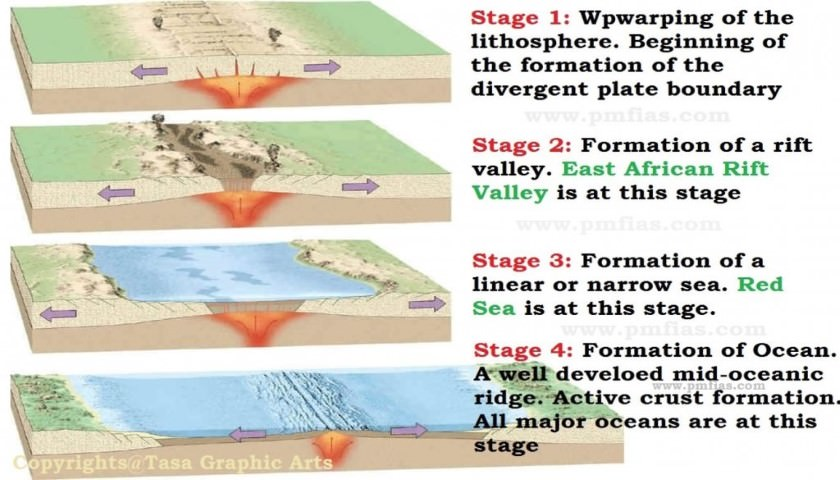 Evolution – Formation of Rift Lakes, Seas and Oceans