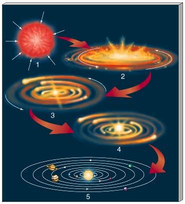 Solar System Formation - Nebular Theory of Laplace | PMF IAS