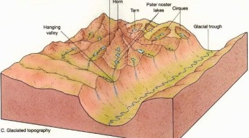 Glacial Landforms: Erosional and Depositional