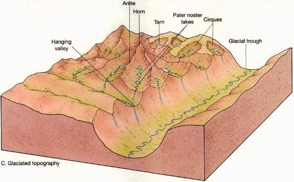 Glacial Erosional Landforms-glaciated topography