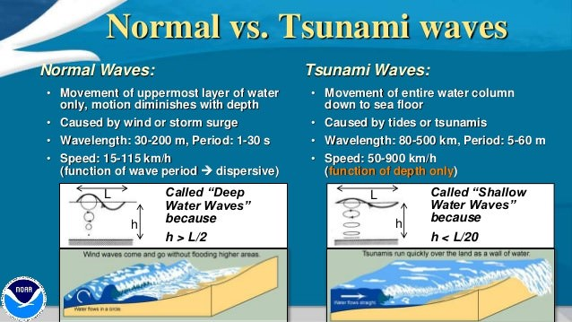 Normal waves - Tsunami waves comparision