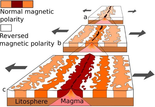 Paleomagnetism - see floor spreading - magnetic stripping