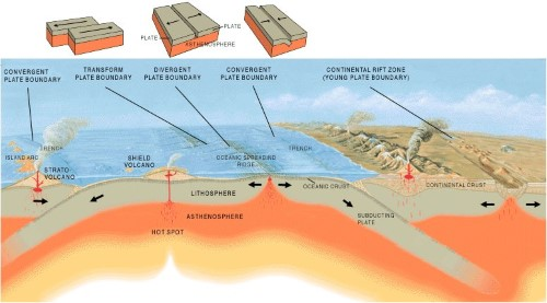 Plate Tectonics - Interaction of Plates - plate boundaries