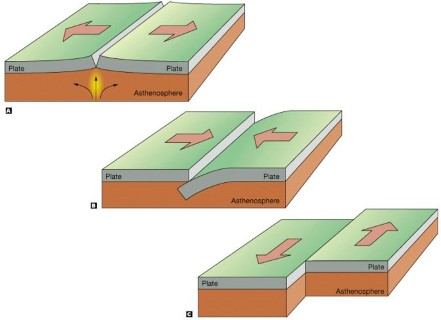 Plate Tectonics - Interaction of Plates