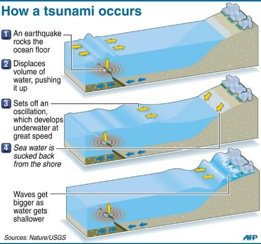 Propagation of tsunami waves-how tsunami occurs