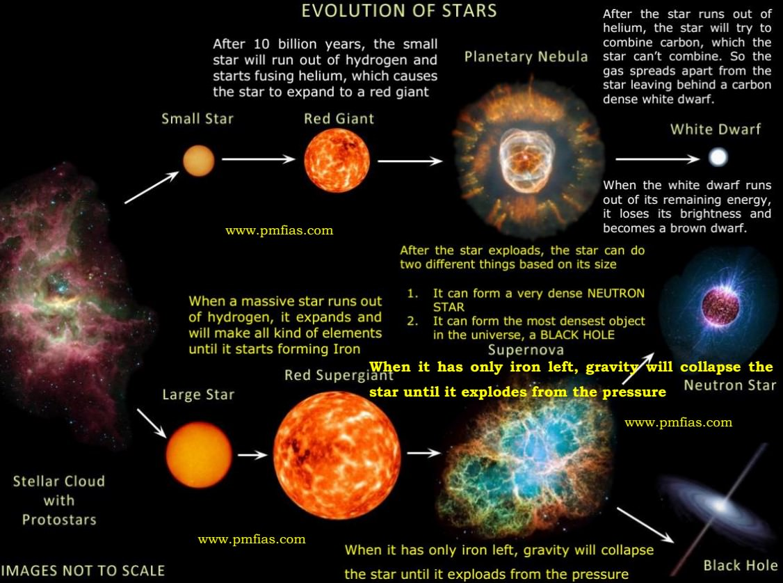 Star Formation-Stellar Evolution-Life Cycle Of A Star