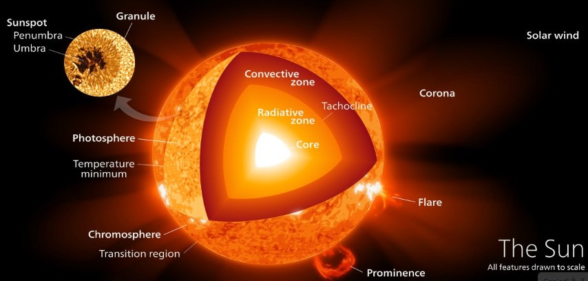 Sun - Internal Structure - Atmosphere