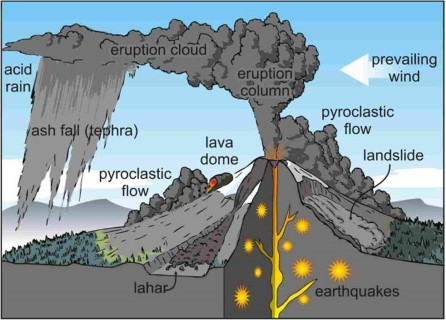 Volcanism – Ozone Destruction-Acid Rain