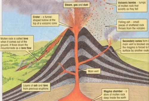 Volcanism-Composite-or-Stratovolcano