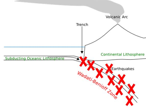 Wadati - Benioff zone - Earthquakes-Convergent boundary