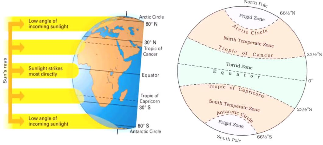 heat zones of earth