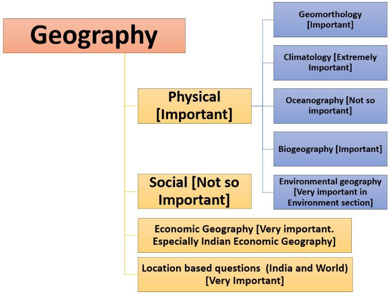 how to study geography upsc ias
