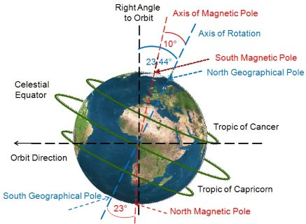 inclined axis of earth