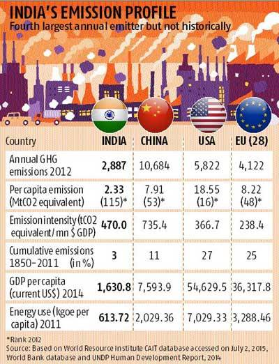 india's emissions compared