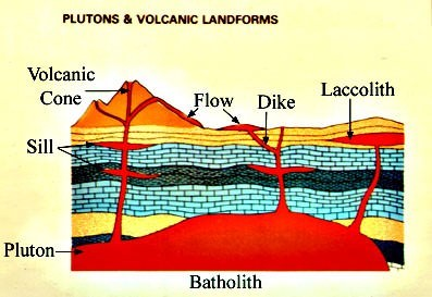 plutonic and volcanic landforms - intrusive - extrusive landforms