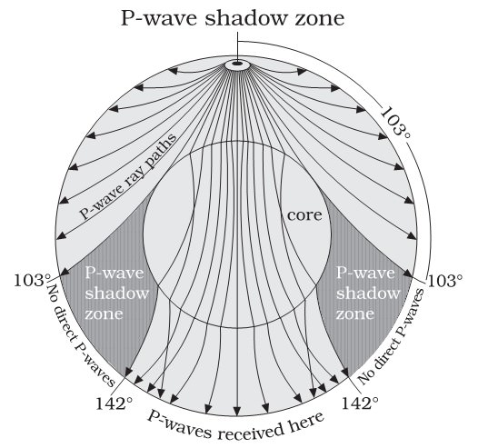 primary - p-wave - shadow zone