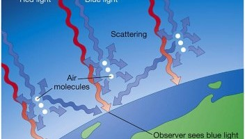 scattering by atmosphere