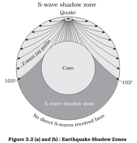 Earth's Interior | Types of Earthquake (Seismic) Waves | PMF IAS