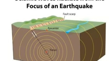 seismic waves - focus - epicenter