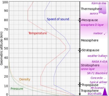speed of sound in atmospheric layers