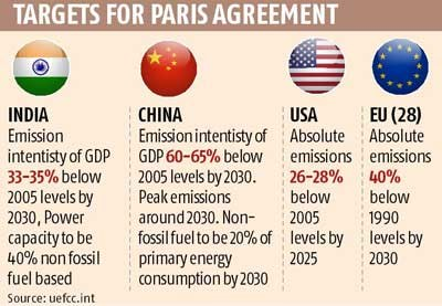targets for Paris climate agreement
