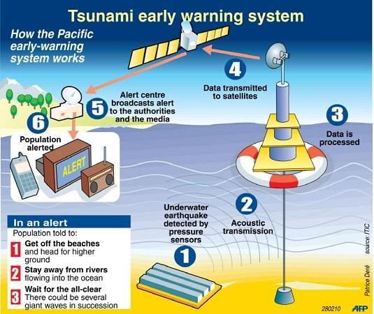 tsunami warning system in mobile