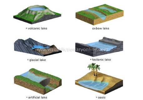 types of lakes