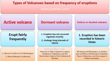 volcano types - Extinct - Dormant - Active volcanoes (Custom)