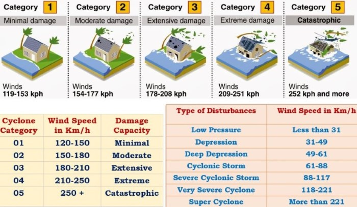 Categories of Tropical Cyclones - destruction