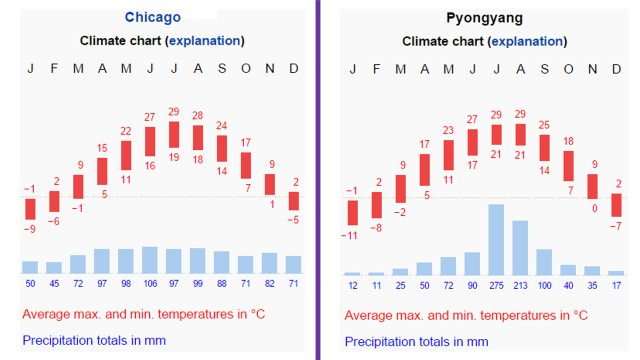 Cool Temperate Climate Graph