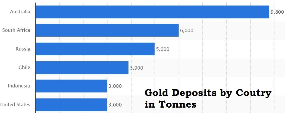 Countries with highest gold deposits