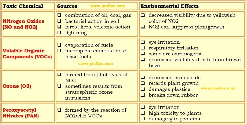 Effects of Smog - primary - secondary pollutants