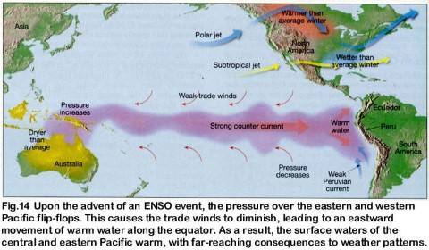 El Nino in pacific ocean