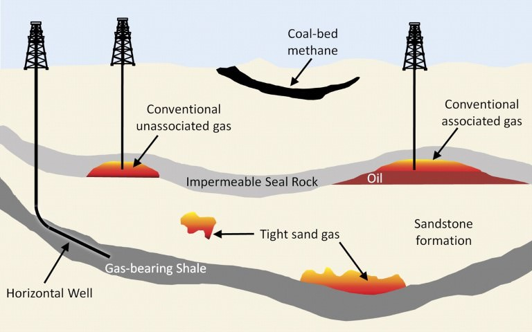 Extraction of Shale Gas-Hydro-fracturing or Fracking