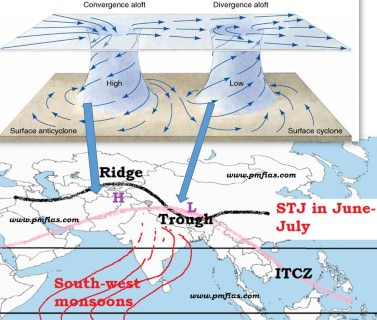 Indian Monsoons - Sub Tropical Jet summer