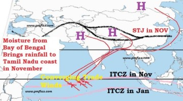 Indian Monsoons - Sub Tropical Jet winter