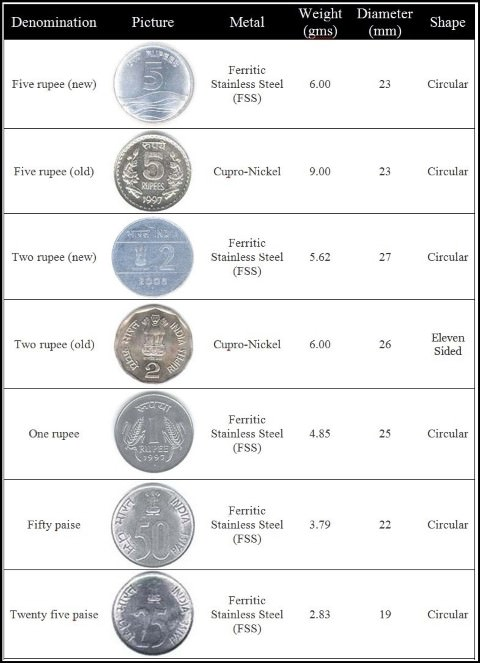 Indian Rupee coins - copper-nickel-steel alloys