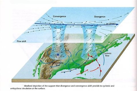 Jet Streams convergence-divergence - Weather in Temperate Regions