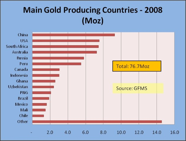 Major Gold Producing Countries