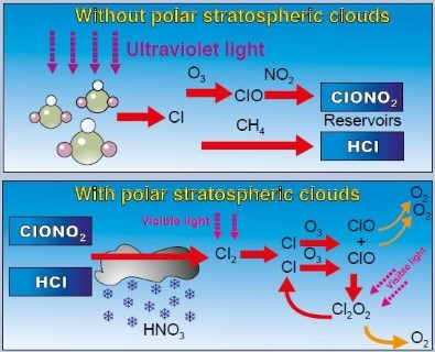 Polar Stratospheric Clouds (PSCs) - ozone hole - ozone destruction