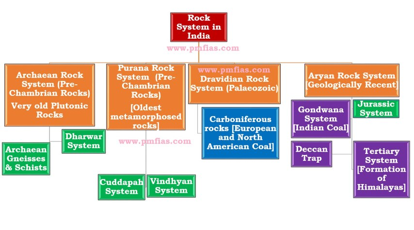 Rock System India