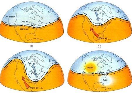 Rossby waves - jet streams