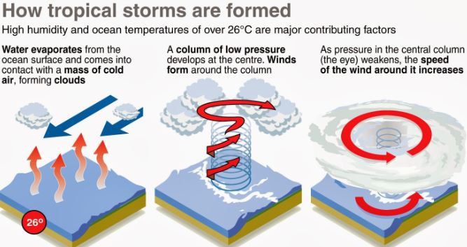 Tropical Cyclones – Favorable Conditions, Formation | PMF IAS
