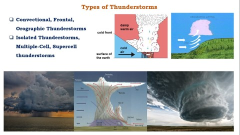 Types of Thunderstorms