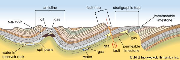 Unconventional Gas Reservoirs - anticline-fault trap